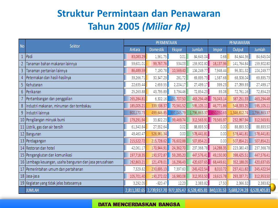 Struktur Permintaan dan Penawaran Tahun 2005 (Miliar Rp)