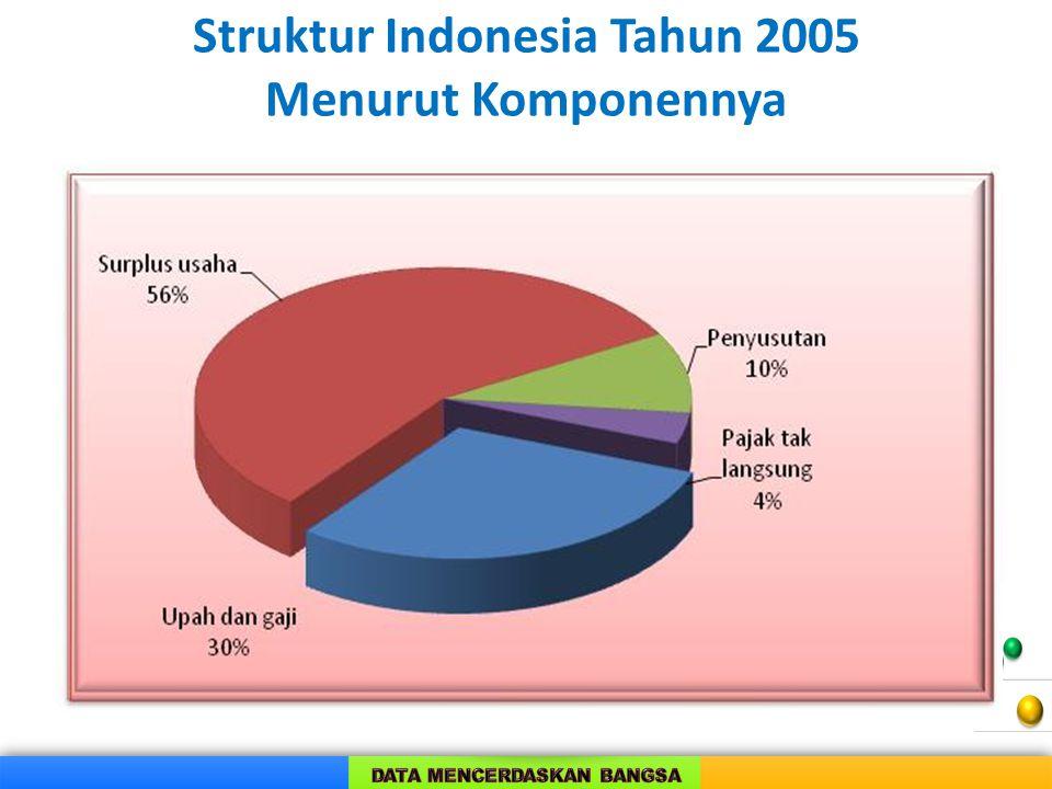 Struktur Indonesia Tahun 2005 Menurut Komponennya