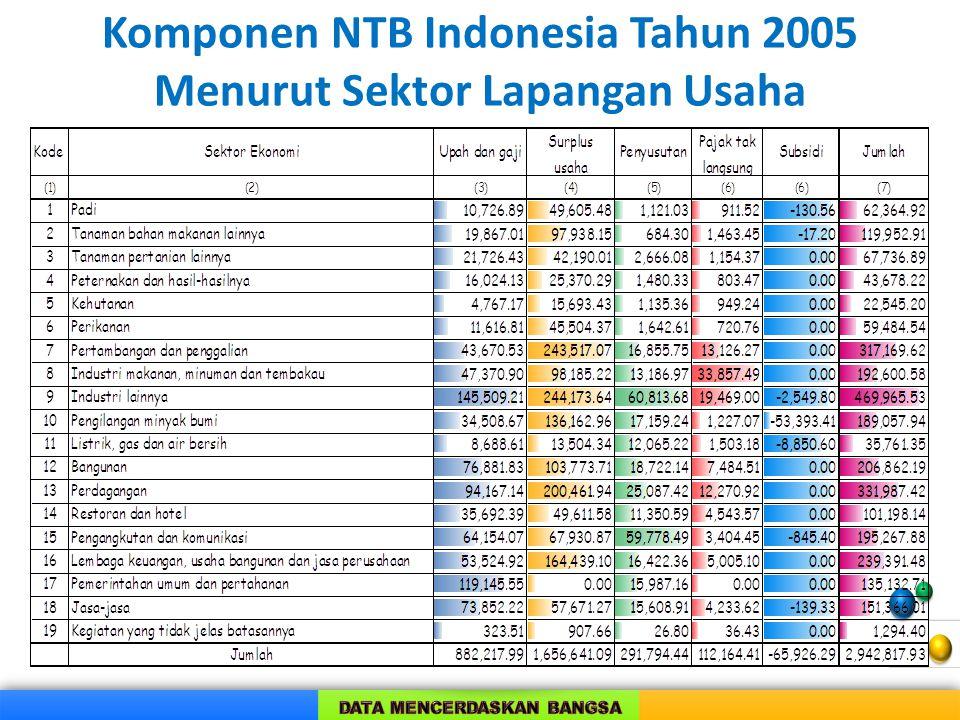 Komponen NTB Indonesia Tahun 2005 Menurut Sektor Lapangan Usaha