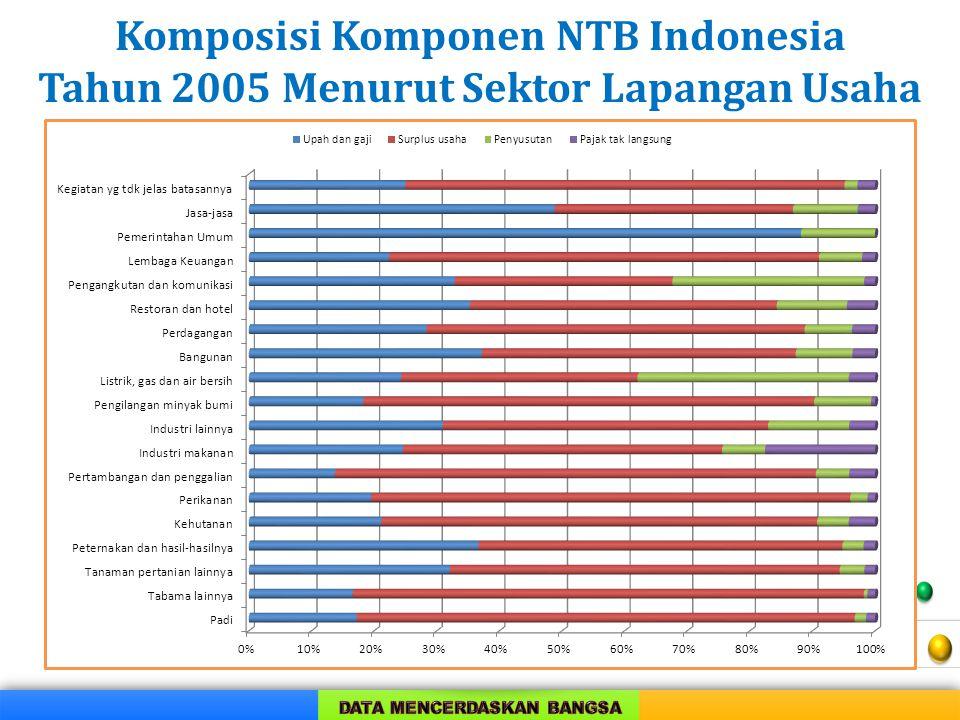 Komposisi Komponen NTB Indonesia Tahun 2005 Menurut Sektor Lapangan Usaha