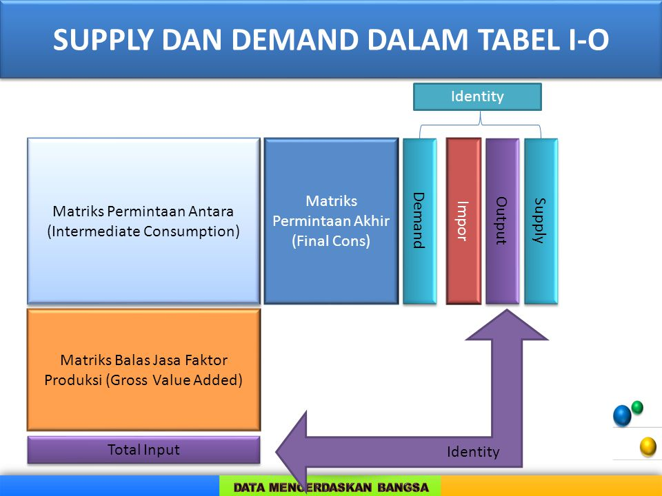 SUPPLY DAN DEMAND DALAM TABEL I-O