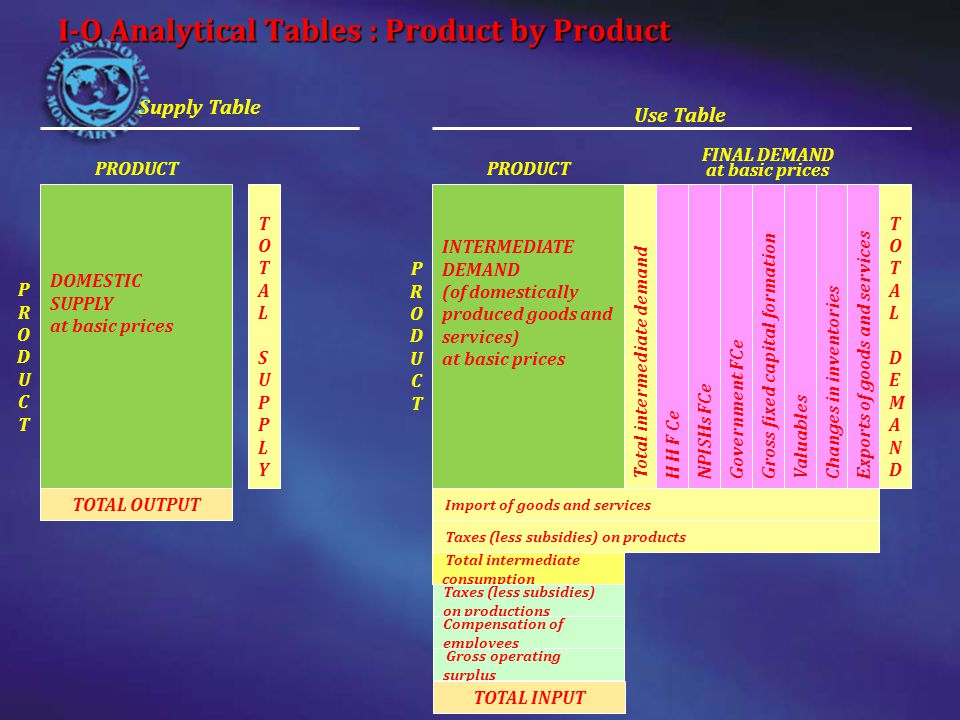 I-O Analytical Tables : Product by Product