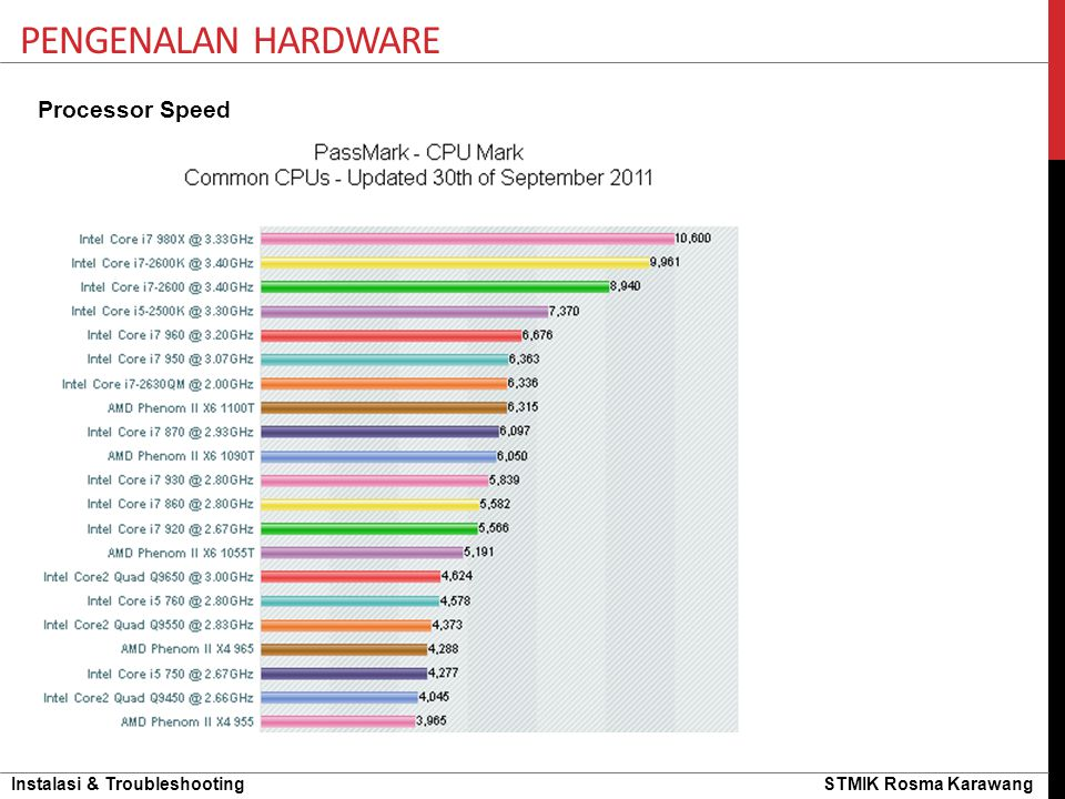 Pengenalan hardware Processor Speed