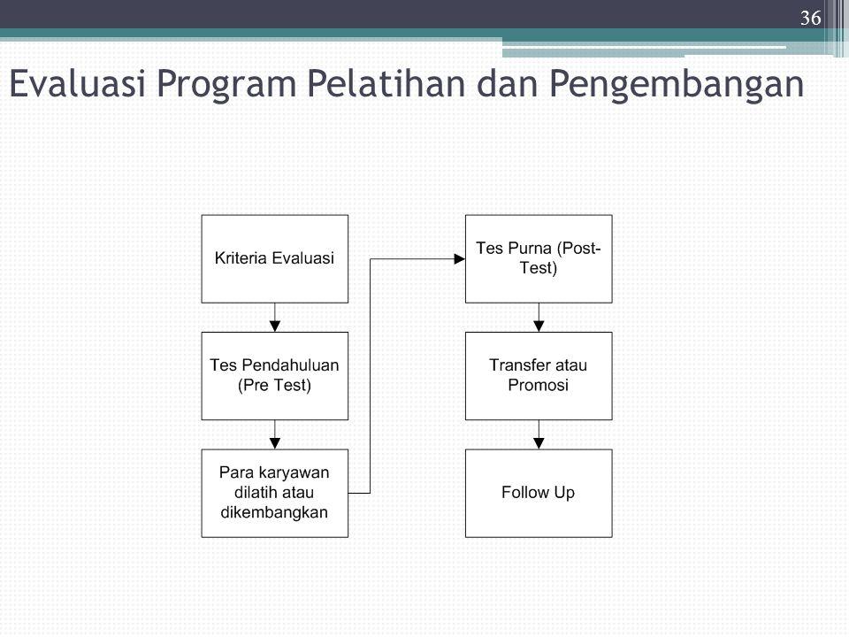 Evaluasi Program Pelatihan dan Pengembangan