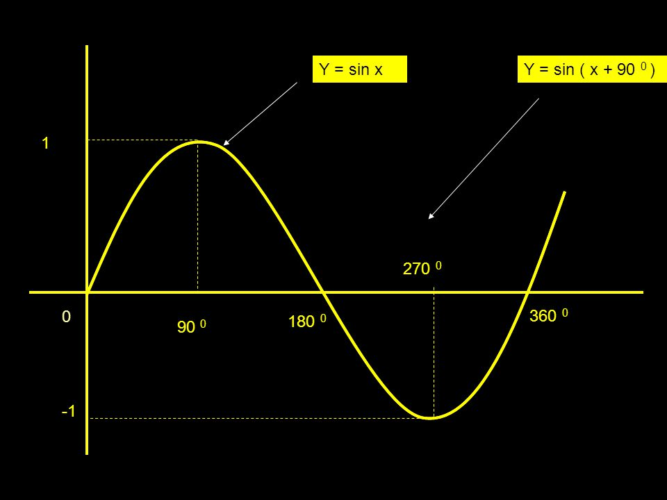 Y = sin x Y = sin ( x + 90 0 ) 1 270 0 360 0 180 0 90 0 -1