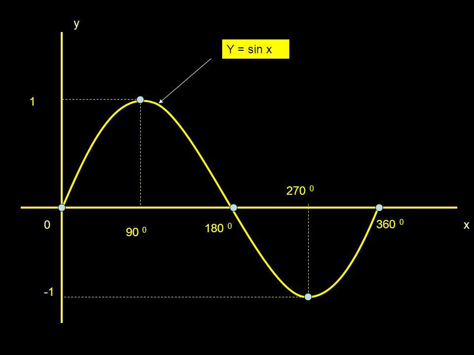 y Y = sin x 1 270 0 360 0 x 180 0 90 0 -1