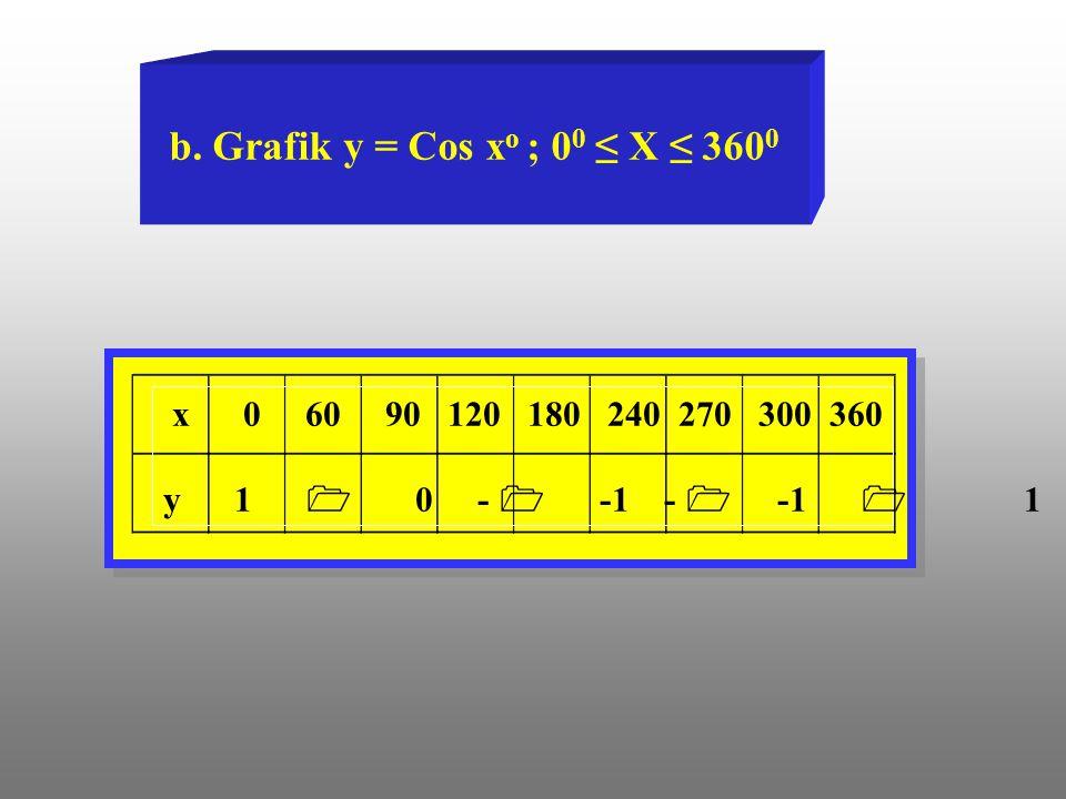 b. Grafik y = Cos xo ; 00 ≤ X ≤ 3600 x 0 60 90 120 180 240 270 300 360.