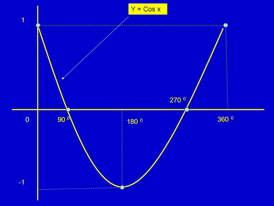 Y = Cos x 1 270 0 90 0 360 0 180 0 -1