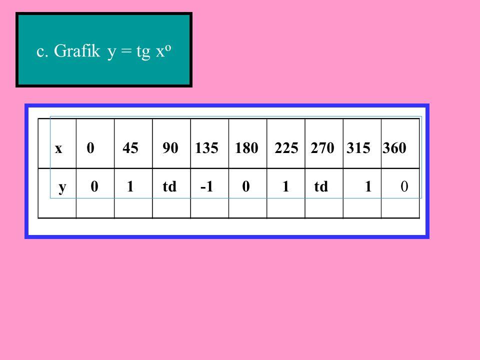 c. Grafik y = tg xo x 0 45 90 135 180 225 270 315 360.