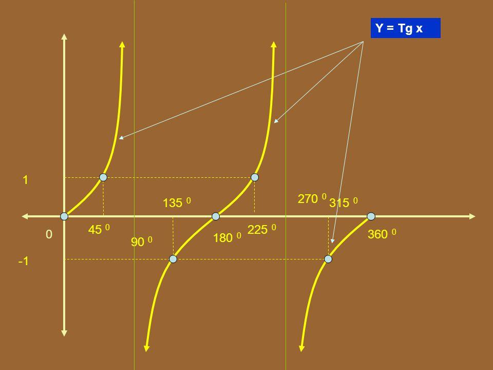 Y = Tg x 1 270 0 135 0 315 0 45 0 225 0 360 0 180 0 90 0 -1
