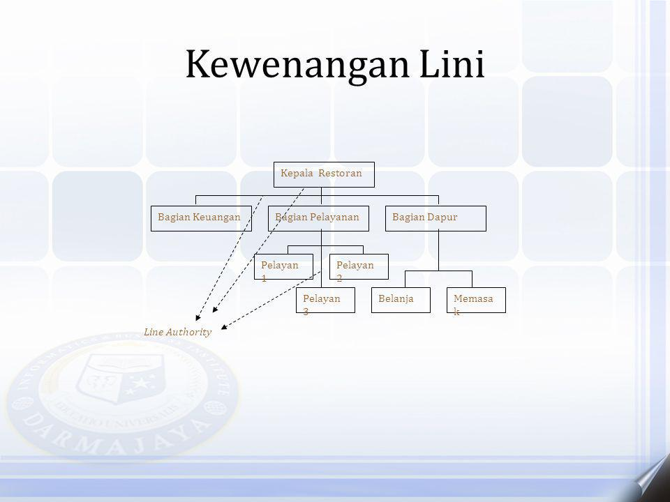 Kewenangan Lini Kepala Restoran Bagian Keuangan Bagian Pelayanan