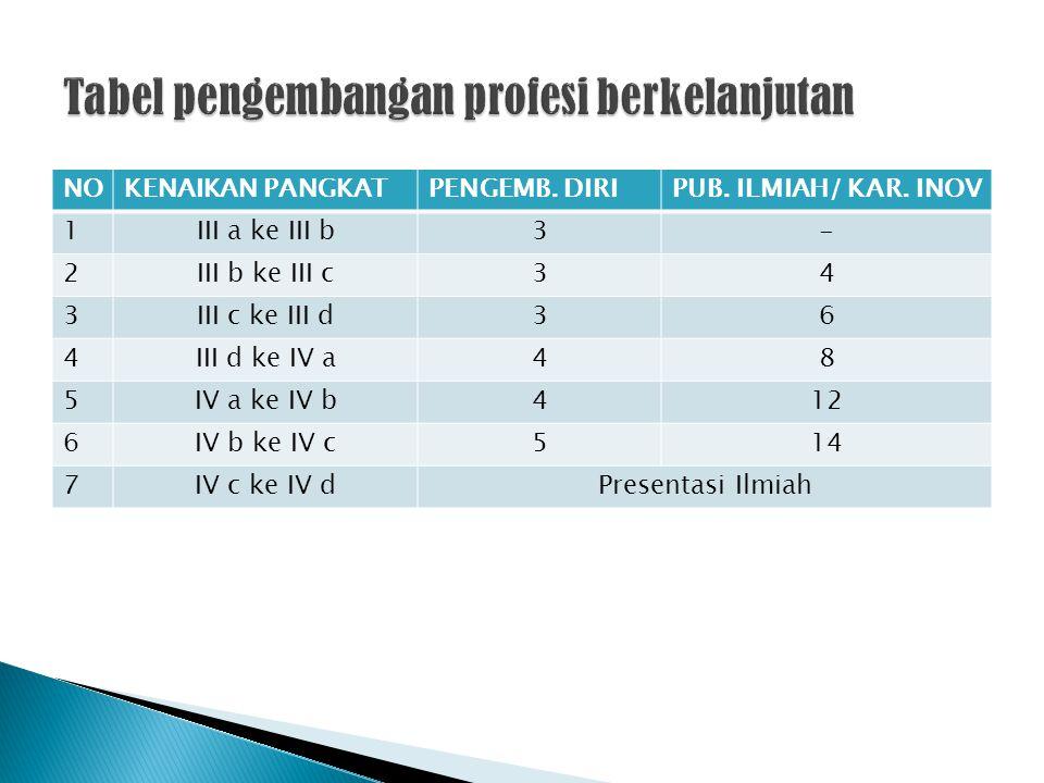 Tabel pengembangan profesi berkelanjutan
