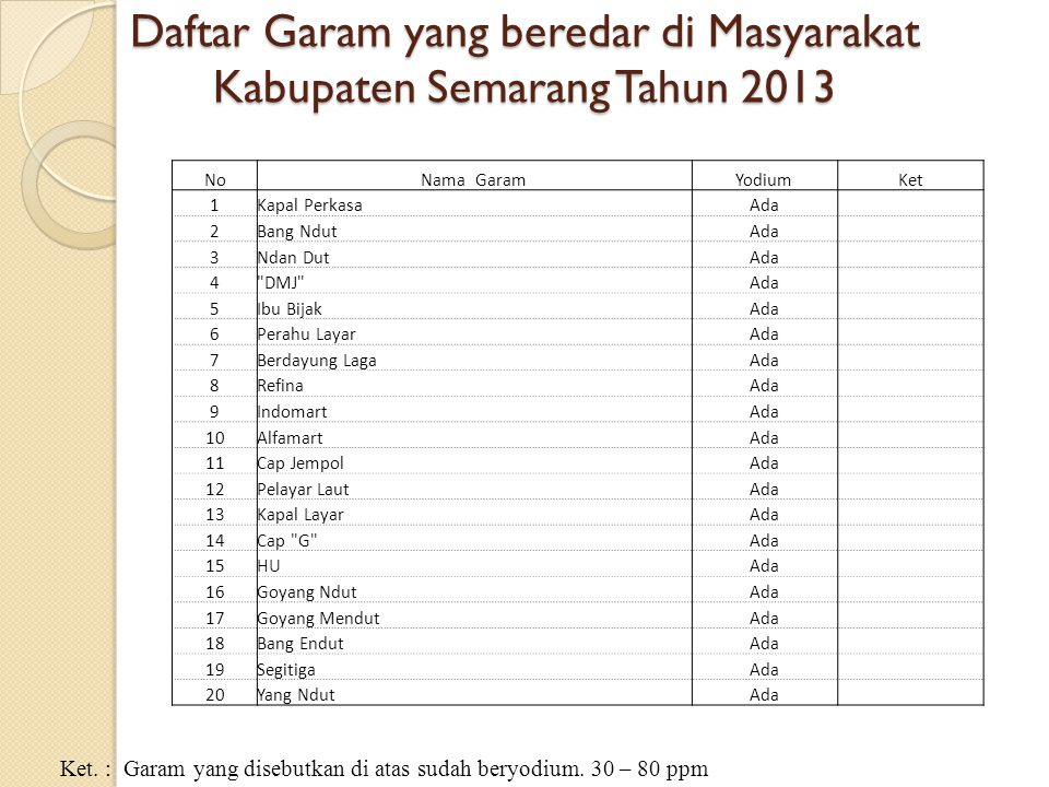Daftar Garam yang beredar di Masyarakat Kabupaten Semarang Tahun 2013