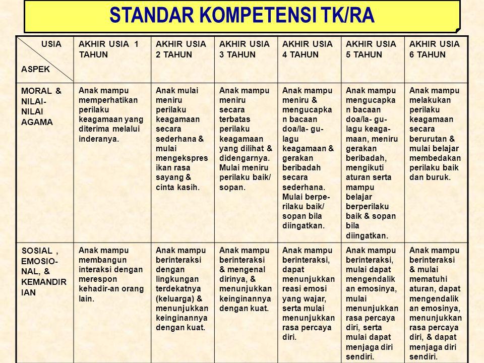 STANDAR KOMPETENSI TK/RA