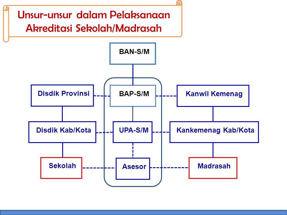 Unsur-unsur dalam Pelaksanaan Akreditasi Sekolah/Madrasah