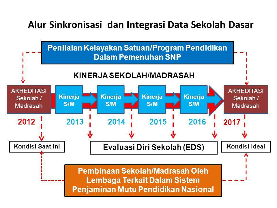Alur Sinkronisasi dan Integrasi Data Sekolah Dasar