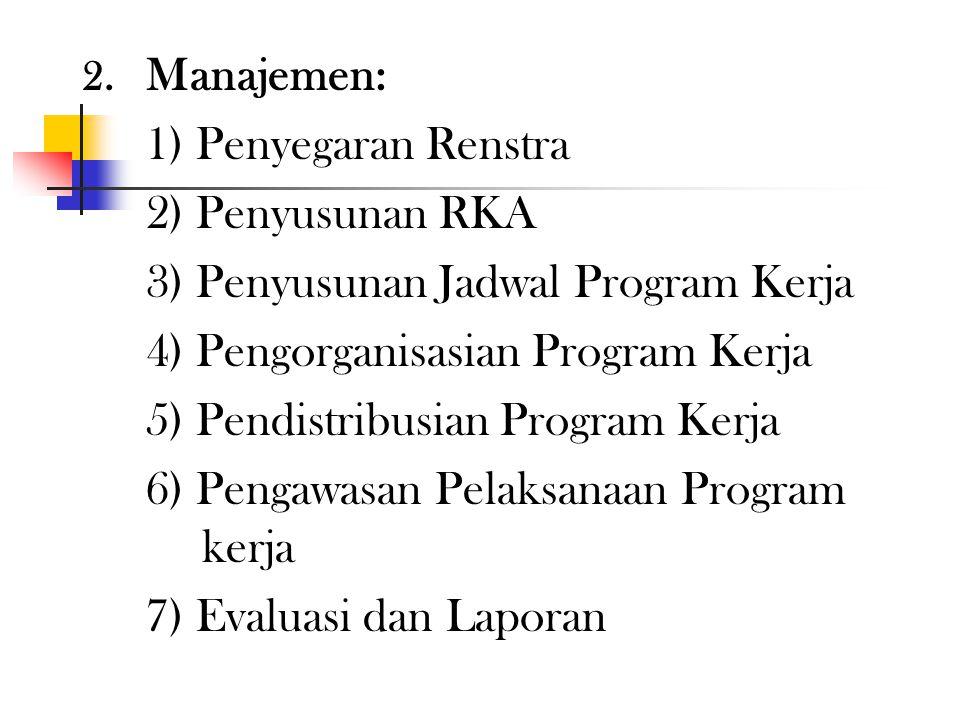 3) Penyusunan Jadwal Program Kerja 4) Pengorganisasian Program Kerja