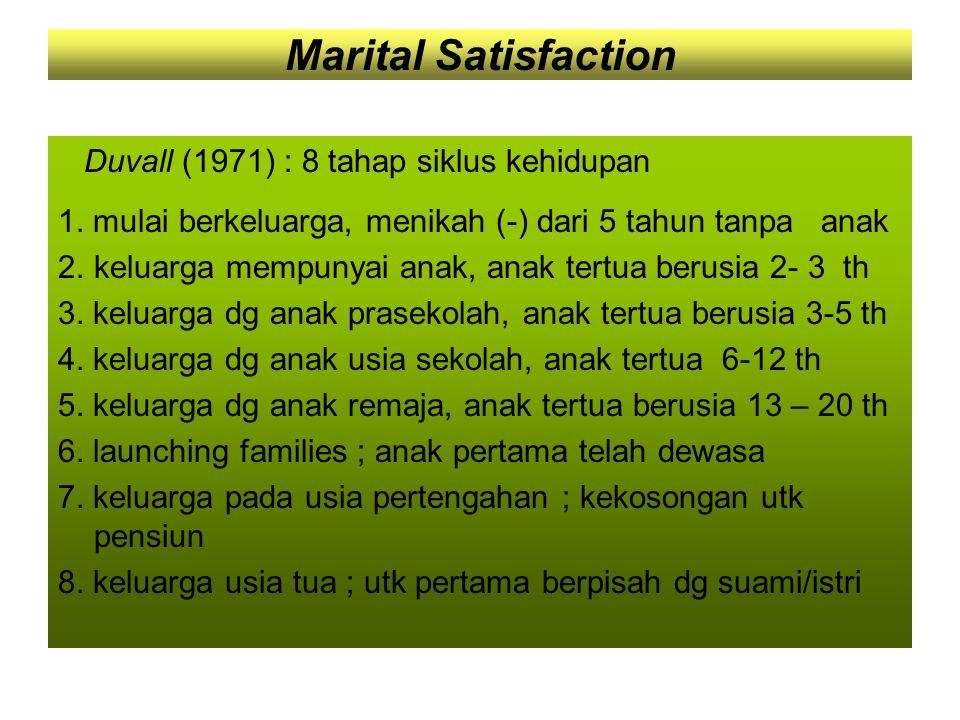 Marital Satisfaction Duvall (1971) : 8 tahap siklus kehidupan