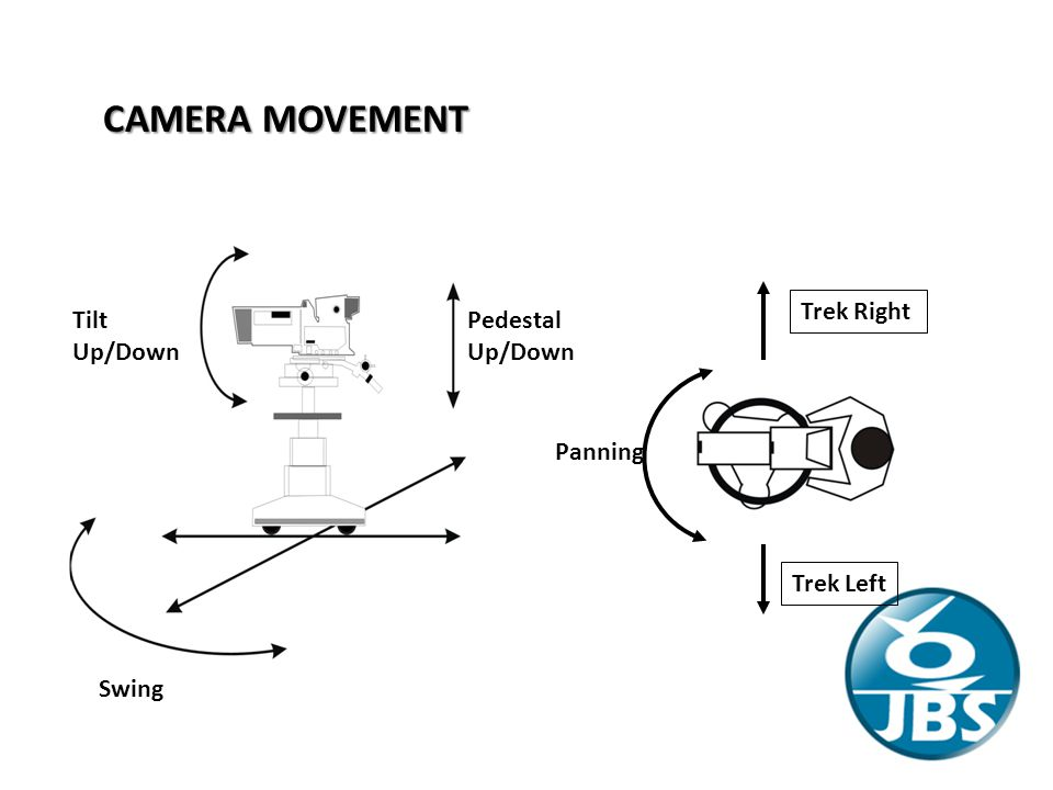 CAMERA MOVEMENT Trek Right Tilt Up/Down Pedestal Up/Down Panning