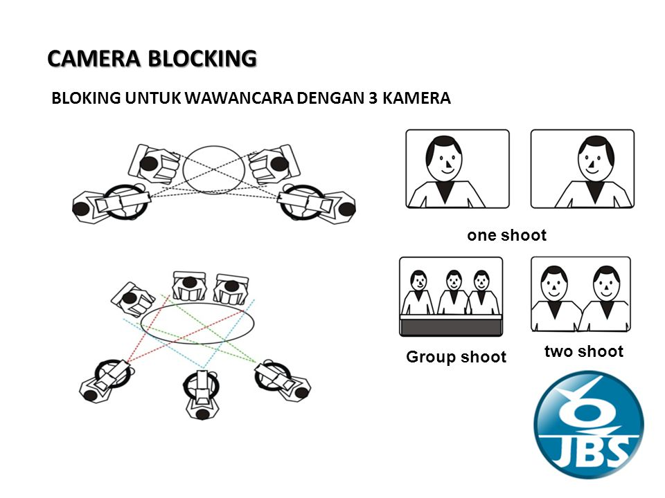 CAMERA BLOCKING 1 3 2 BLOKING UNTUK WAWANCARA DENGAN 3 KAMERA