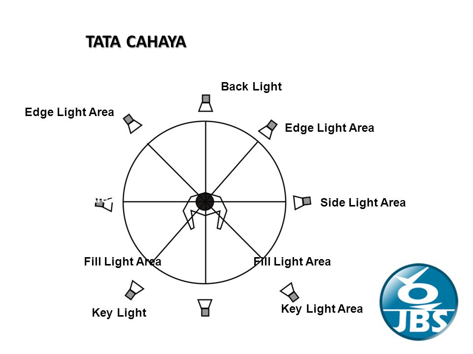 TATA CAHAYA Back Light Edge Light Area Edge Light Area Side Light Area