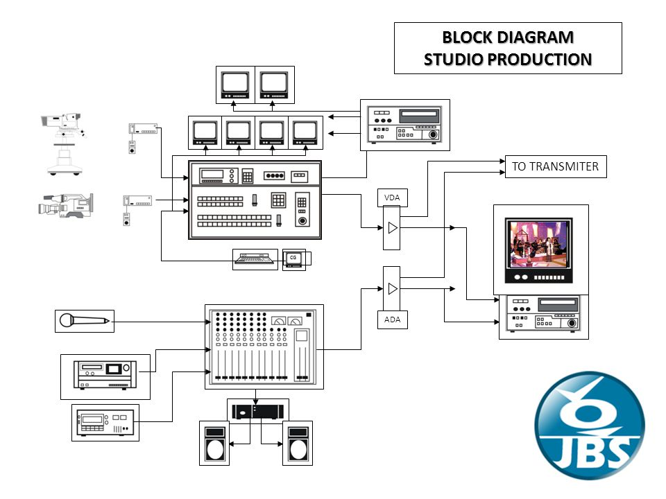 BLOCK DIAGRAM STUDIO PRODUCTION