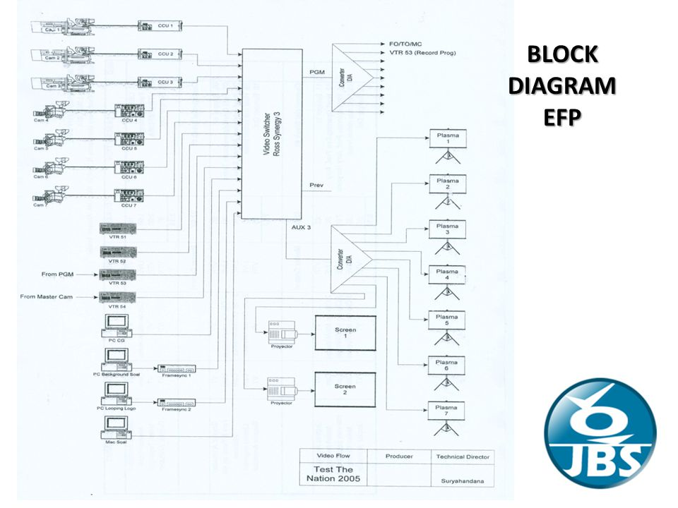 BLOCK DIAGRAM EFP
