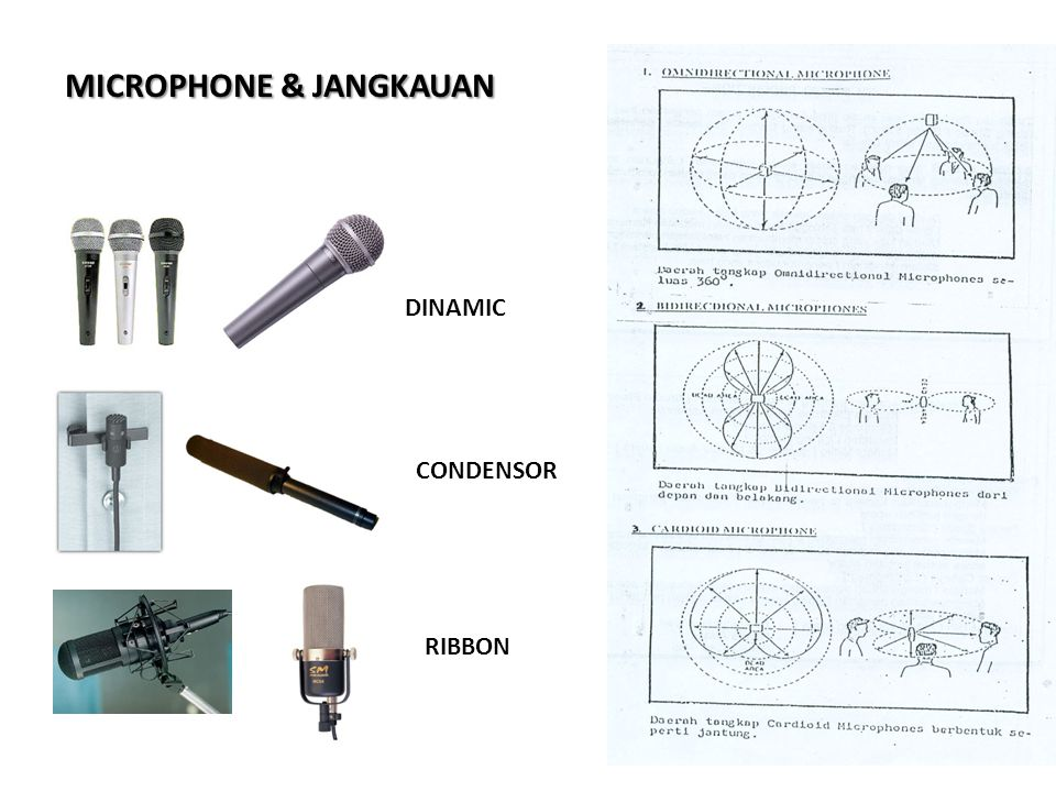 MICROPHONE & JANGKAUAN