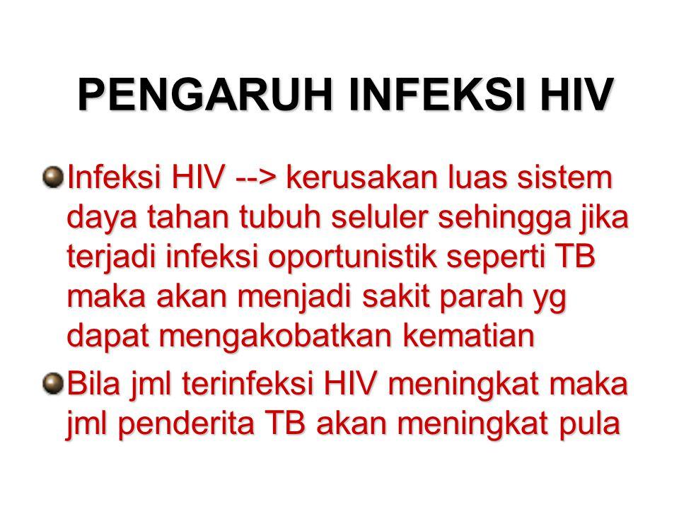 PENGARUH INFEKSI HIV