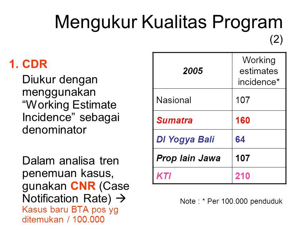 Mengukur Kualitas Program (2)