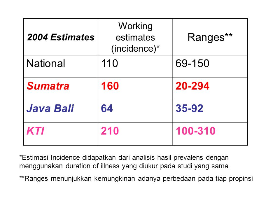 Working estimates (incidence)*