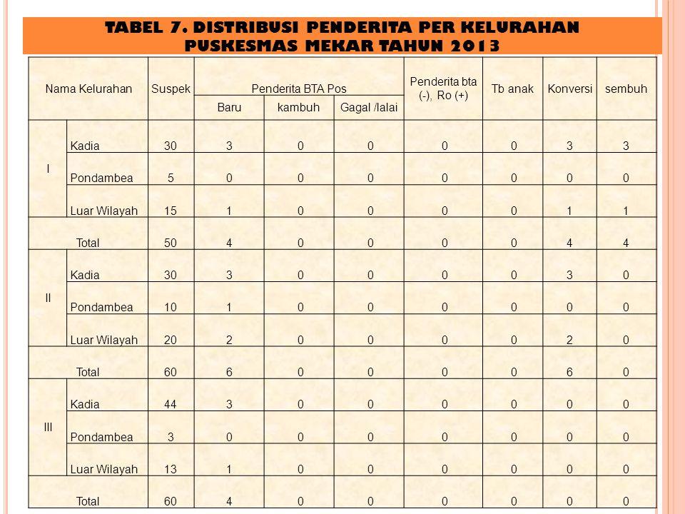 TABEL 7. DISTRIBUSI PENDERITA PER KELURAHAN PUSKESMAS MEKAR TAHUN 2013