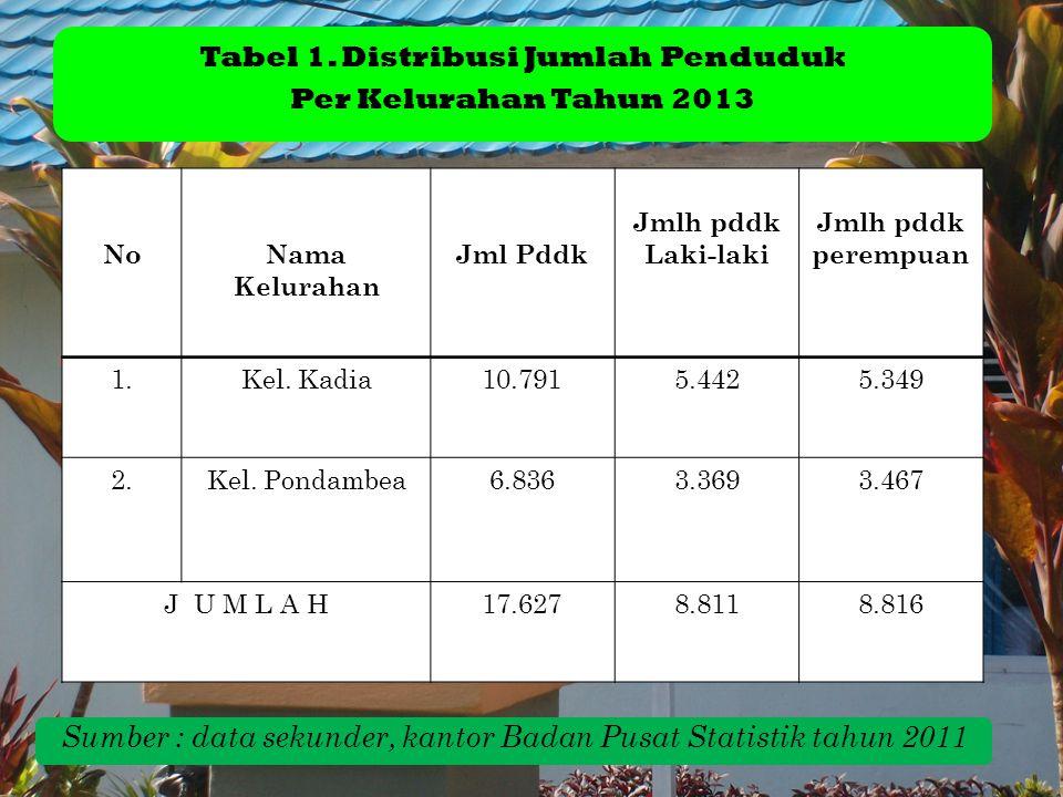 Tabel 1. Distribusi Jumlah Penduduk Per Kelurahan Tahun 2013