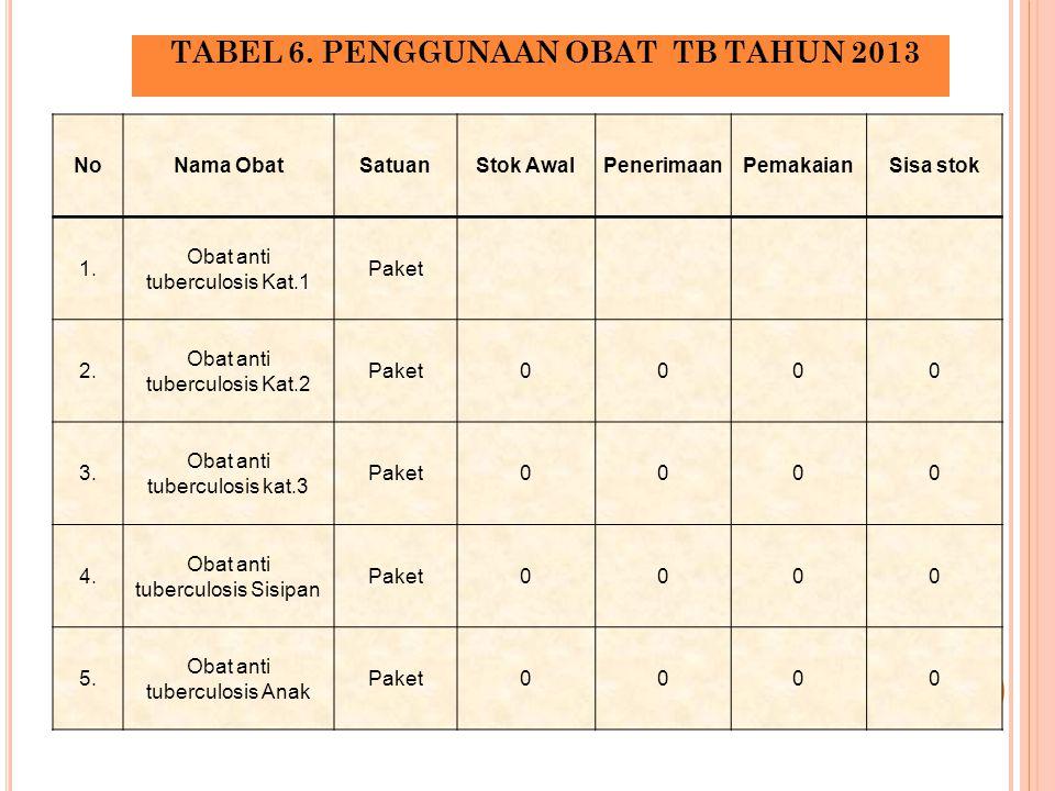 TABEL 6. PENGGUNAAN OBAT TB TAHUN 2013