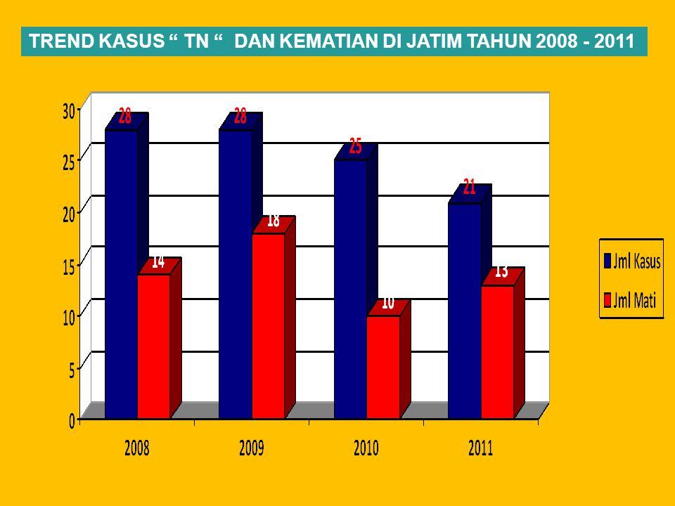 TREND KASUS TN DAN KEMATIAN DI JATIM TAHUN 2008 - 2011