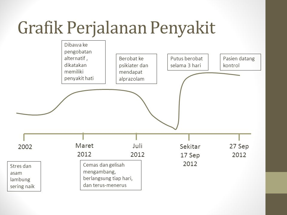 Grafik Perjalanan Penyakit