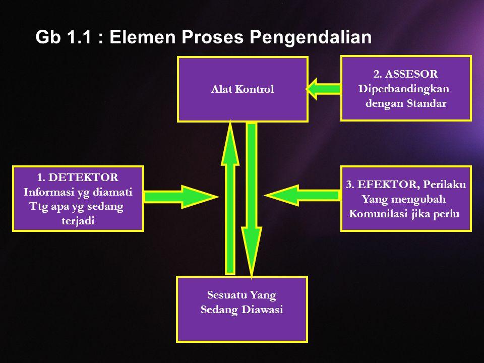 Gb 1.1 : Elemen Proses Pengendalian