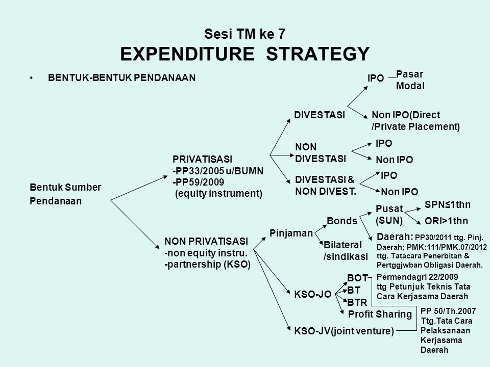 Sesi TM ke 7 EXPENDITURE STRATEGY