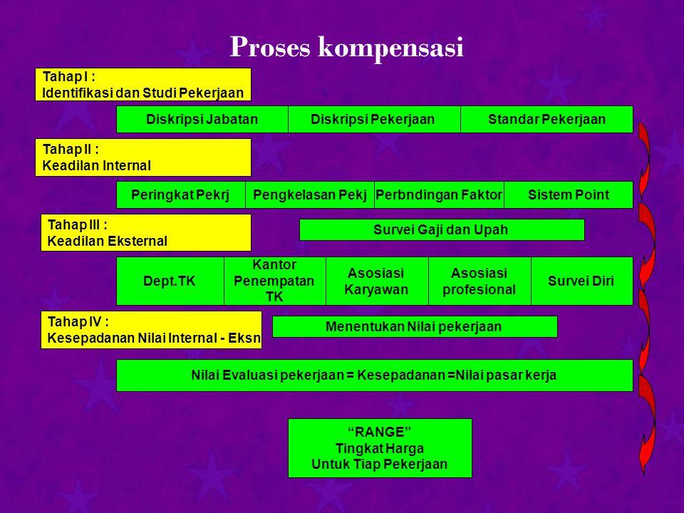 Proses kompensasi Tahap I : Identifikasi dan Studi Pekerjaan