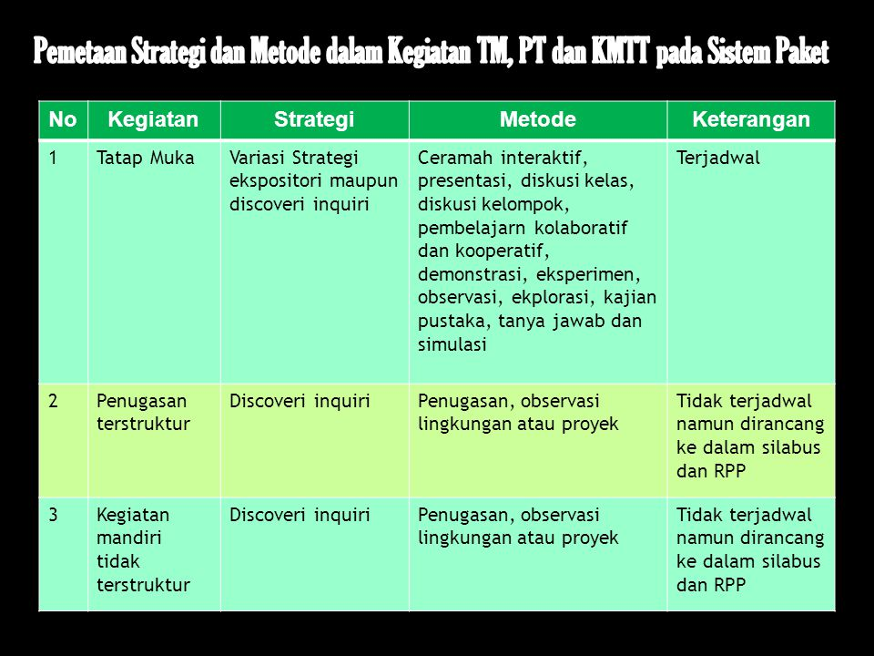 Pemetaan Strategi dan Metode dalam Kegiatan TM, PT dan KMTT pada Sistem Paket