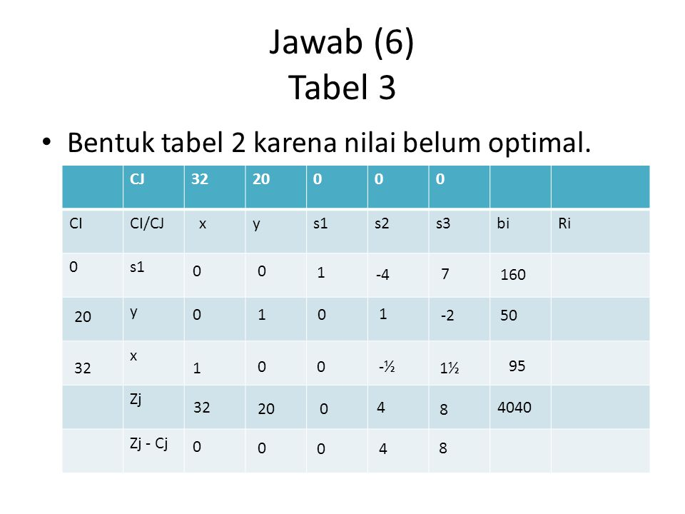 Jawab (6) Tabel 3 Bentuk tabel 2 karena nilai belum optimal. CJ 32 20