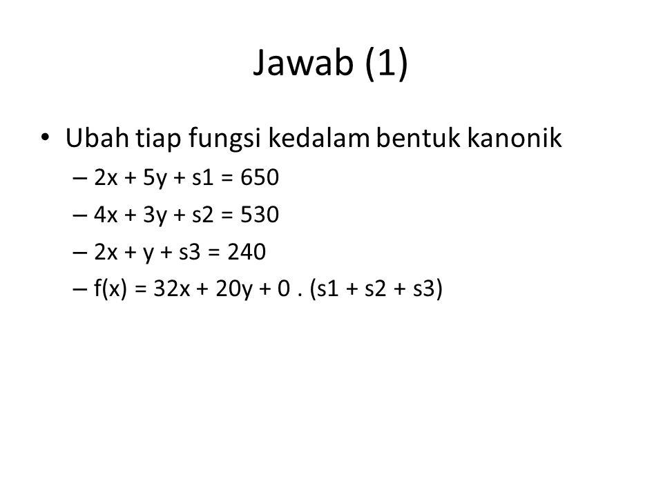 Jawab (1) Ubah tiap fungsi kedalam bentuk kanonik 2x + 5y + s1 = 650