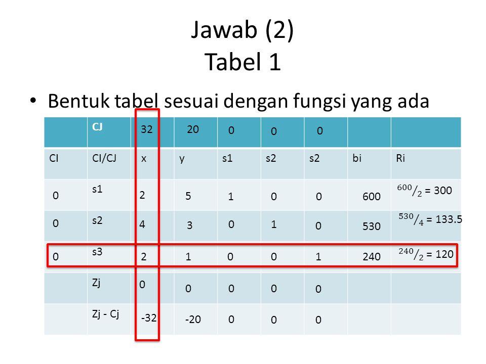 Jawab (2) Tabel 1 Bentuk tabel sesuai dengan fungsi yang ada CJ CI