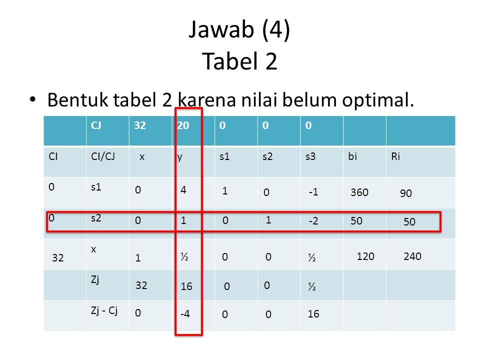 Jawab (4) Tabel 2 Bentuk tabel 2 karena nilai belum optimal. CJ 32 20