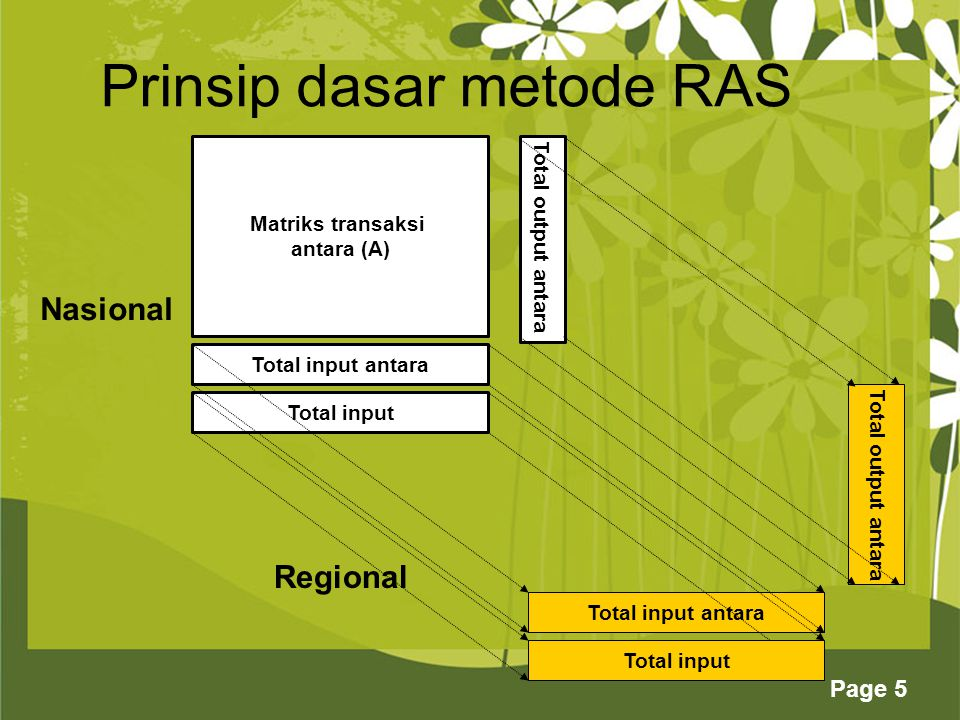 Prinsip dasar metode RAS