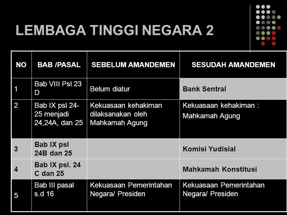LEMBAGA TINGGI NEGARA 2 NO BAB /PASAL SEBELUM AMANDEMEN