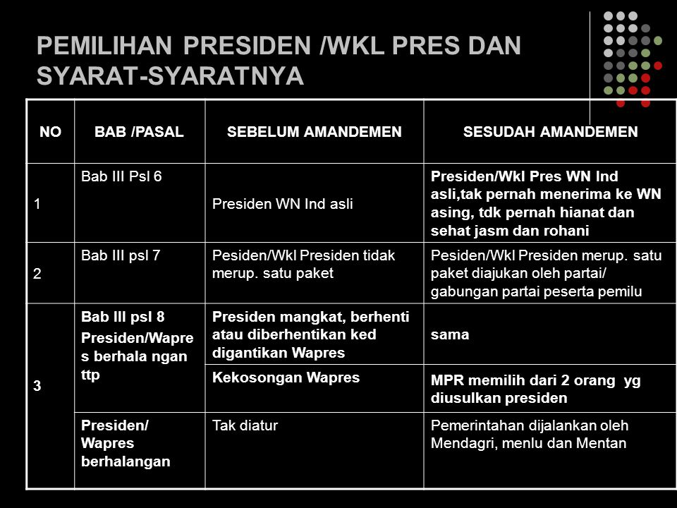 PEMILIHAN PRESIDEN /WKL PRES DAN SYARAT-SYARATNYA