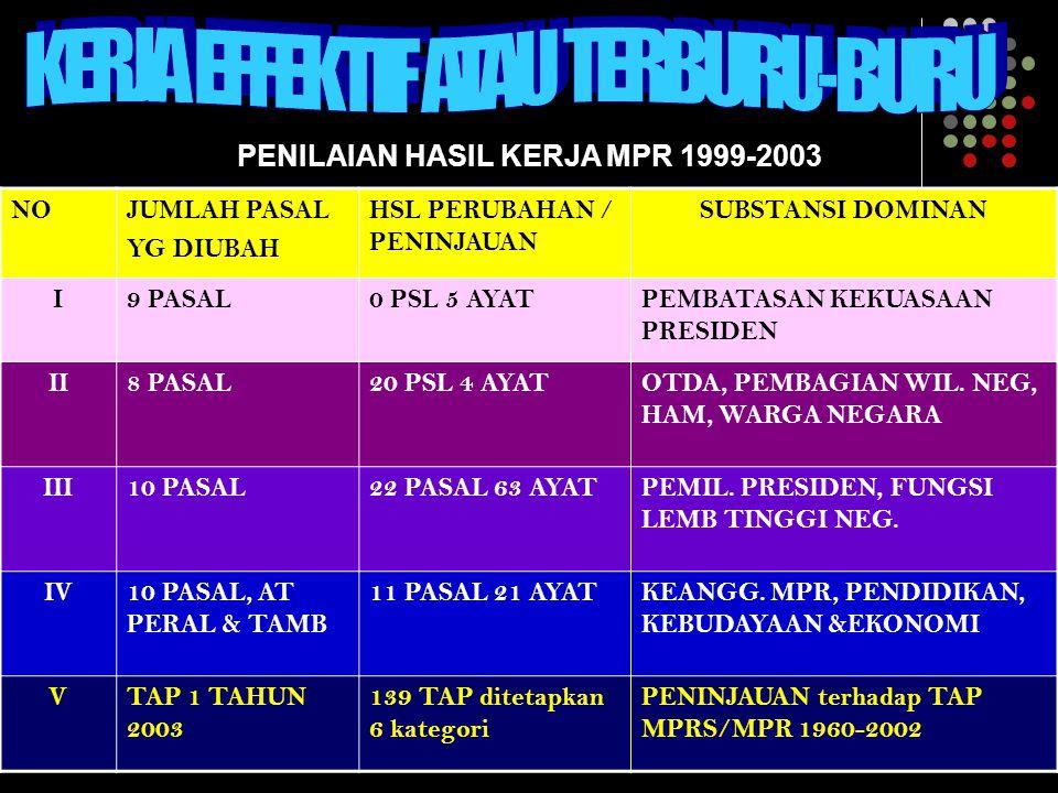 PENILAIAN HASIL KERJA MPR 1999-2003