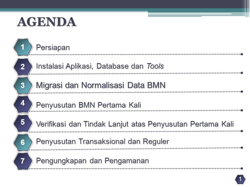 AGENDA Migrasi dan Normalisasi Data BMN 1 Persiapan 2