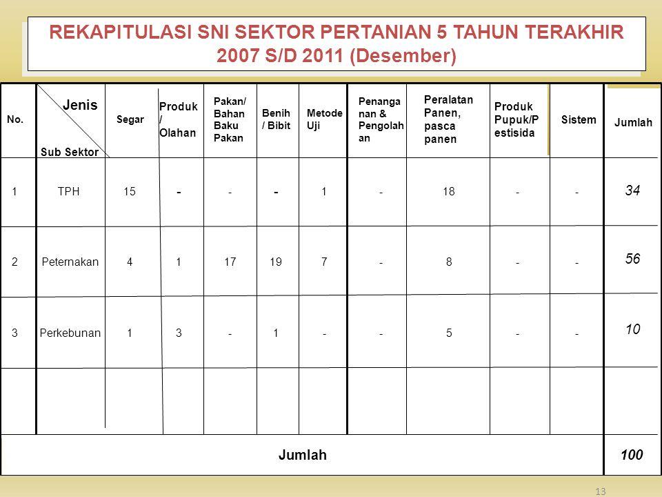 REKAPITULASI SNI SEKTOR PERTANIAN 5 TAHUN TERAKHIR 2007 S/D 2011 (Desember)